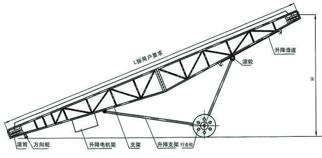 DY型移动式皮带输送机结构图
