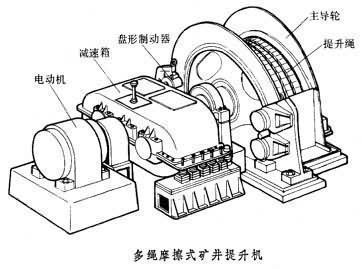 矿井提升机结构图