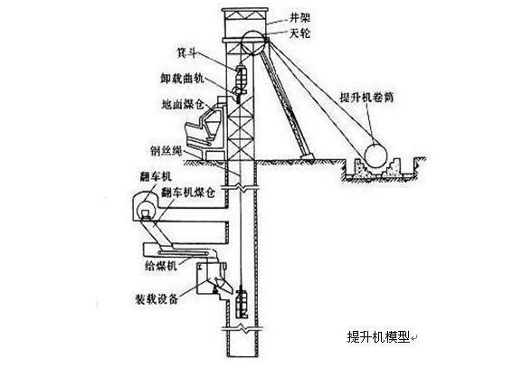 矿井提升机安装布置模型