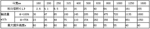 钢丝胶带斗式提升机配ah型斗输送能力表