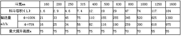 钢丝胶带斗式提升机配bh型斗输送能力表