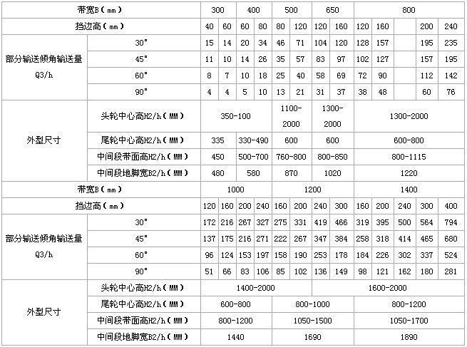 DJ型大倾角皮带输送机技术参数